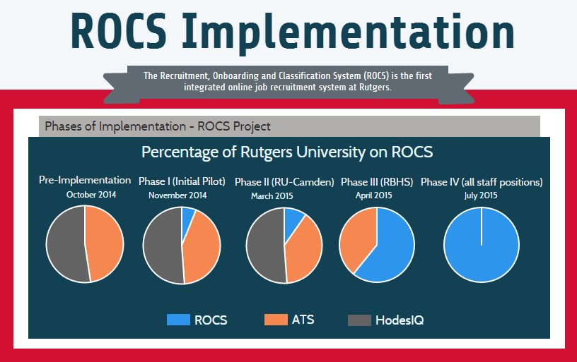 ROCS Infographic, updated 6-2